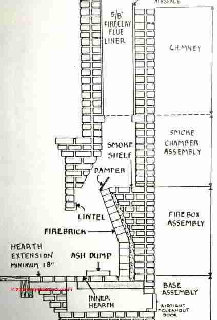 A stone chimney without a smoke shelf - Handmade Houses... with ...